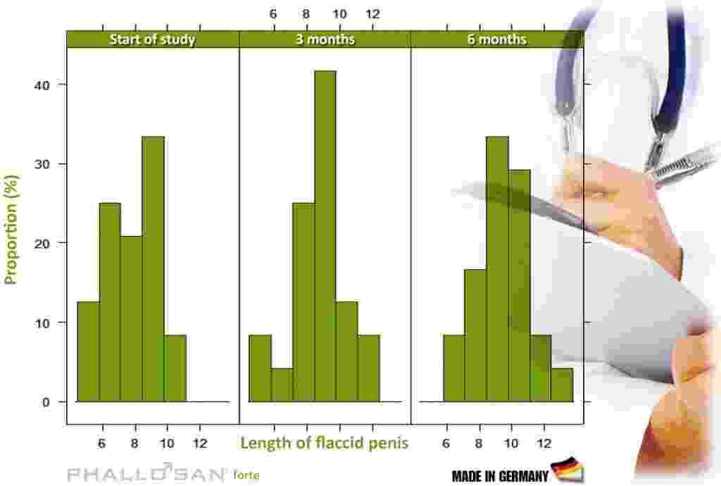 Phallosan Forte clinical study